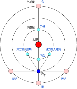 http://eco.mtk.nao.ac.jp/koyomi/wiki/CFC7C0B1C5B7BEDD.png