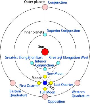 Celestial Phenomena