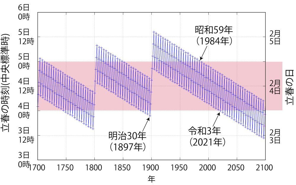 節分の日が動き出す - 国立天文台暦計算室