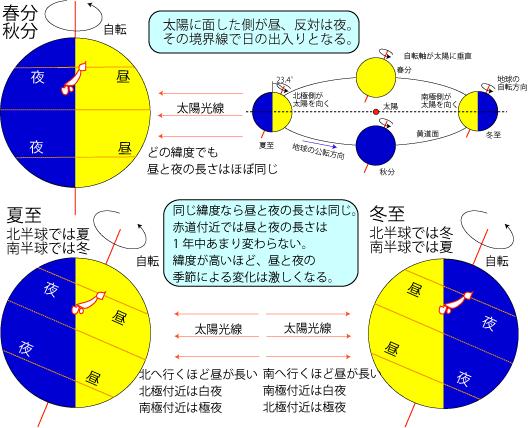 暦Wiki/季節/ところ変われば - ...