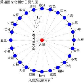 暦Wiki/季節/二十四節気の定め方 - 国立天文台暦計算室