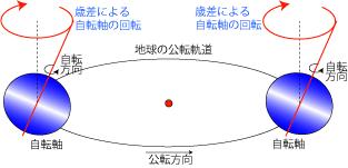暦Wiki/歳差 - 国立天文台暦計算...