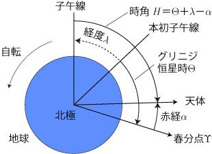 暦Wiki/時角 - 国立天文台暦計算室