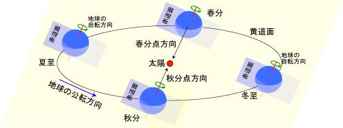 暦Wiki/春分点 - 国立天文台暦計...